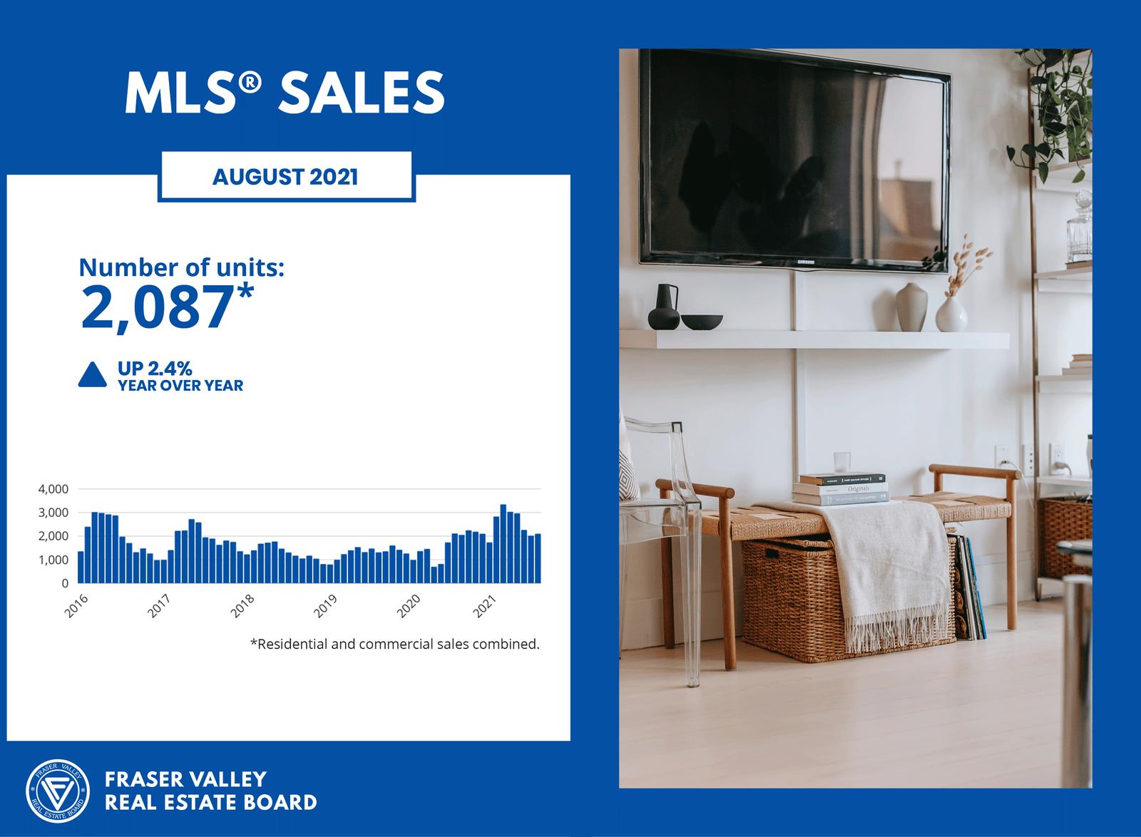 Fraser Valley Real Estate Board August 2021 - MLS Sales