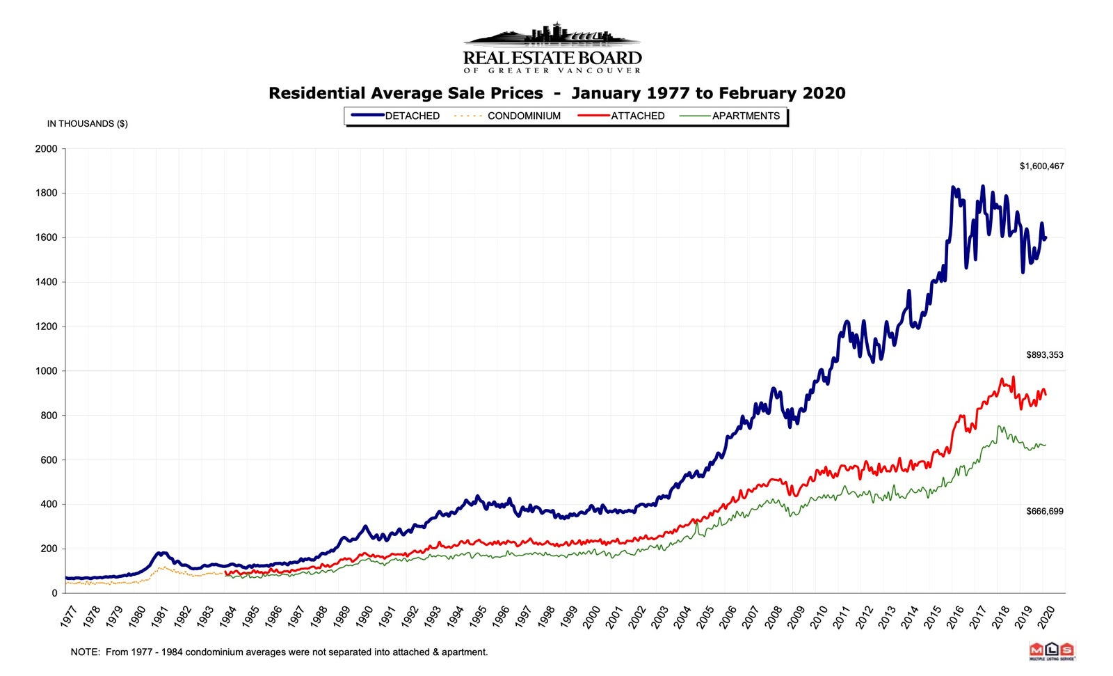 Residential Average Sales Prices - Vancouver BC