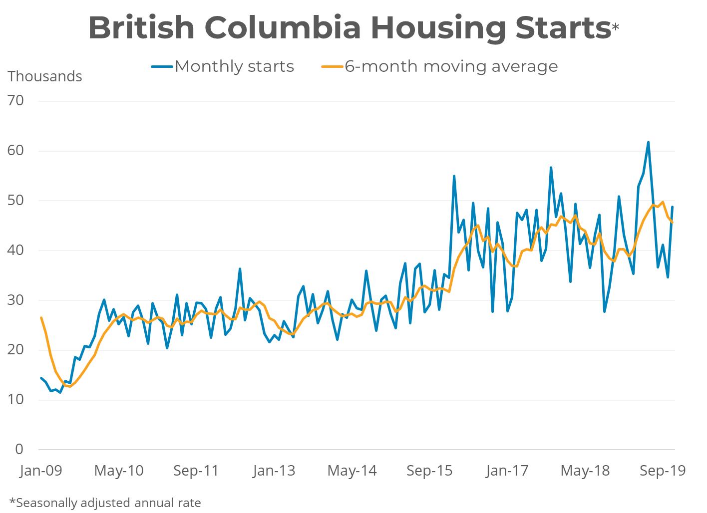 BC Housing Starts - November 2019
