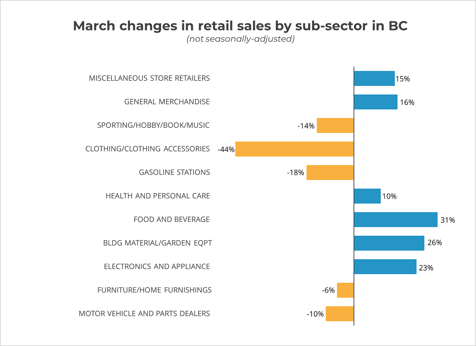 March 2020 Retail Sales by Sub Sector