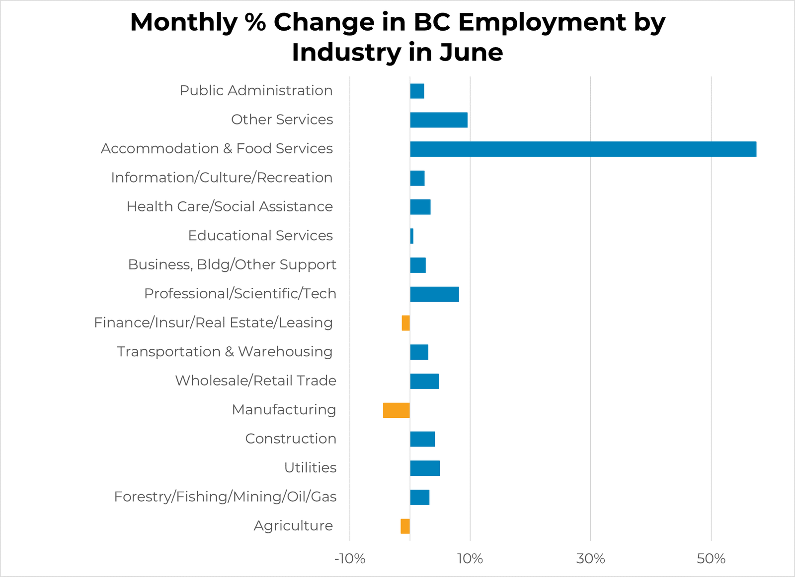 Monthly Employment Change by Industry - June 2020