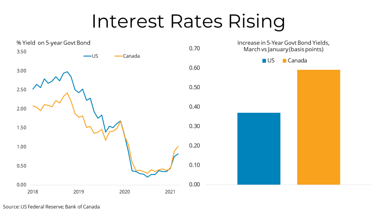 Rising interest rates - MLS Vancouver