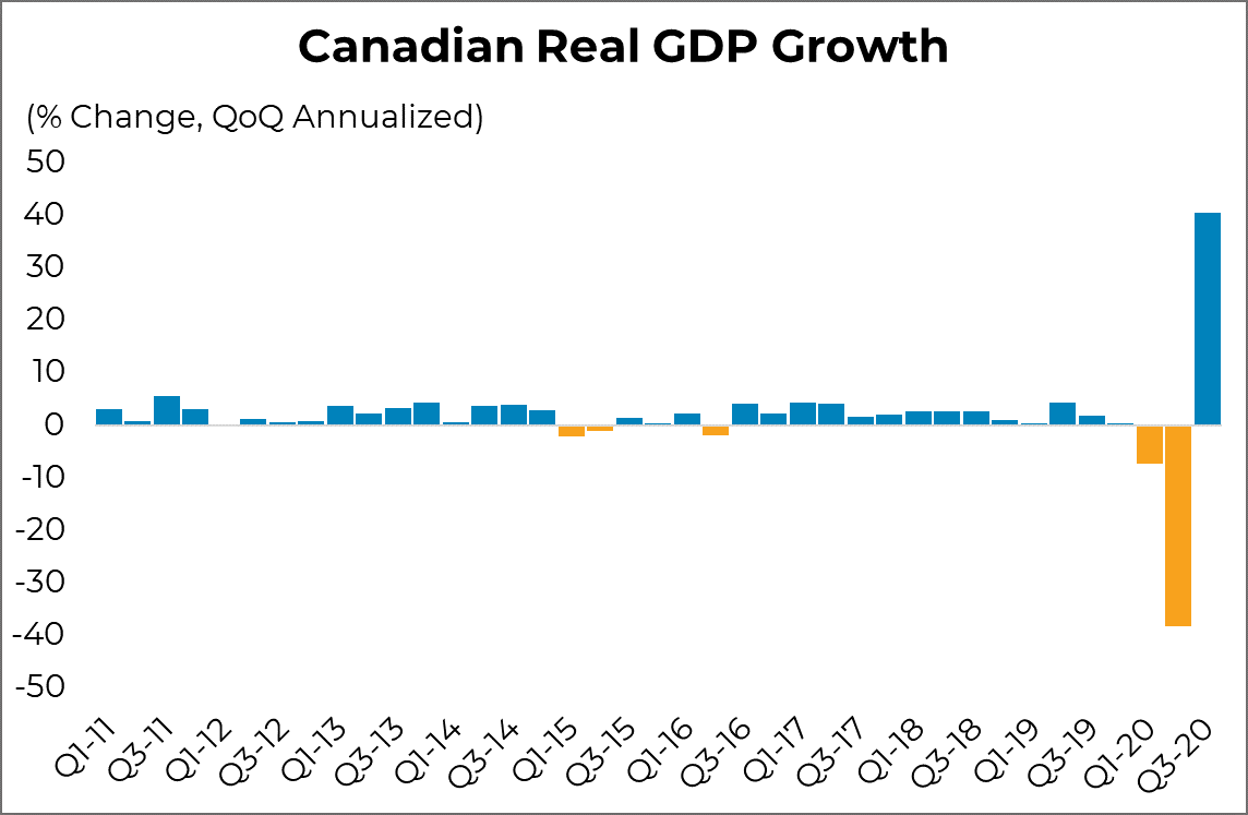 Canadian GDP Growth