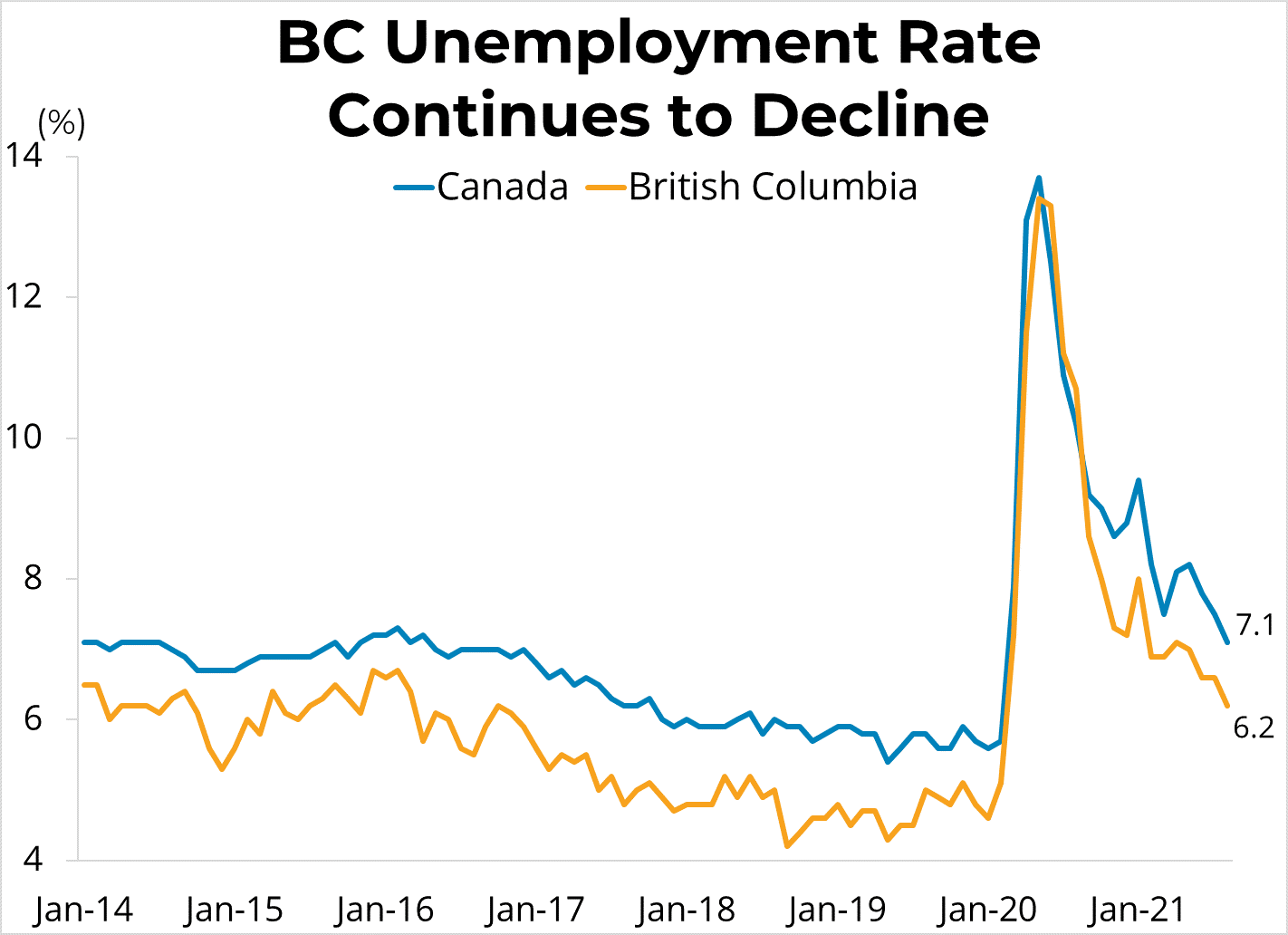 BC Unemployment Rate Continues To Decline