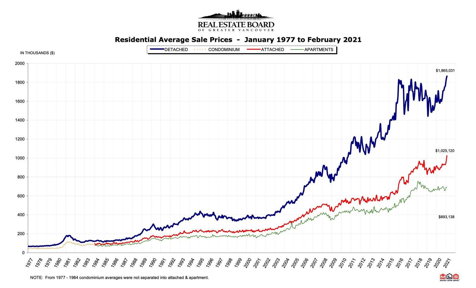 REBGV House Prices - Feb 2021