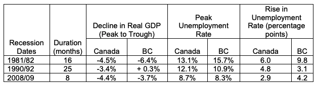 Historical Recessions: Canada and BC