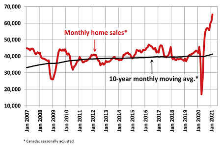 Monthly MLS Home Sales