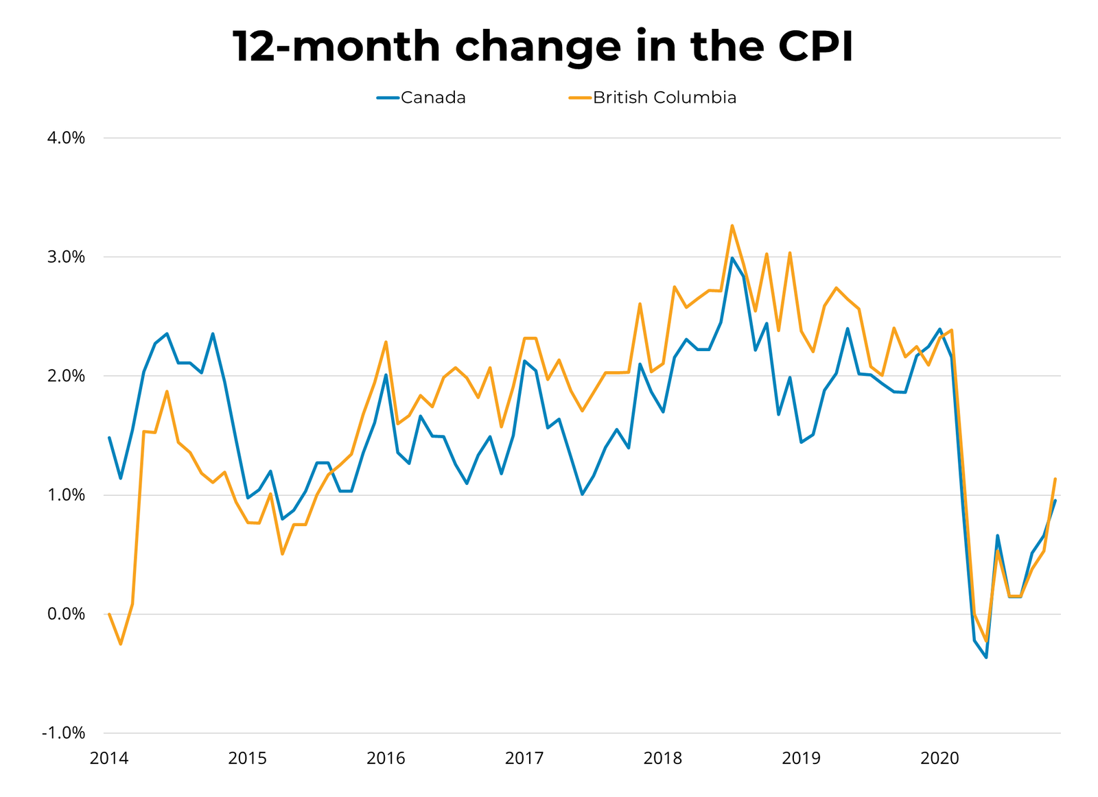 12 month change in consumer CPI