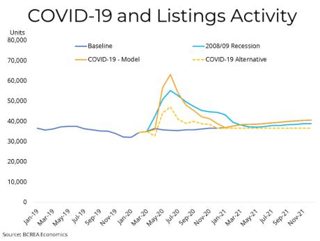 COVID 19 Listing Activity