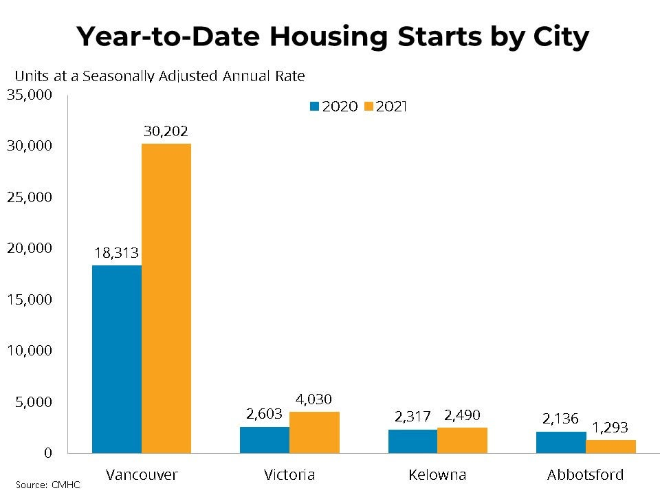 Housing Starts By City