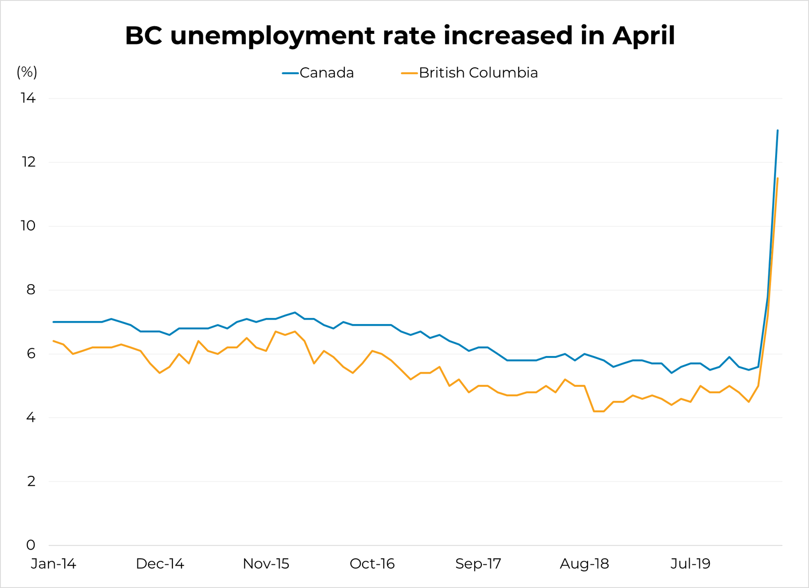 BC Employment Rate - April 2020