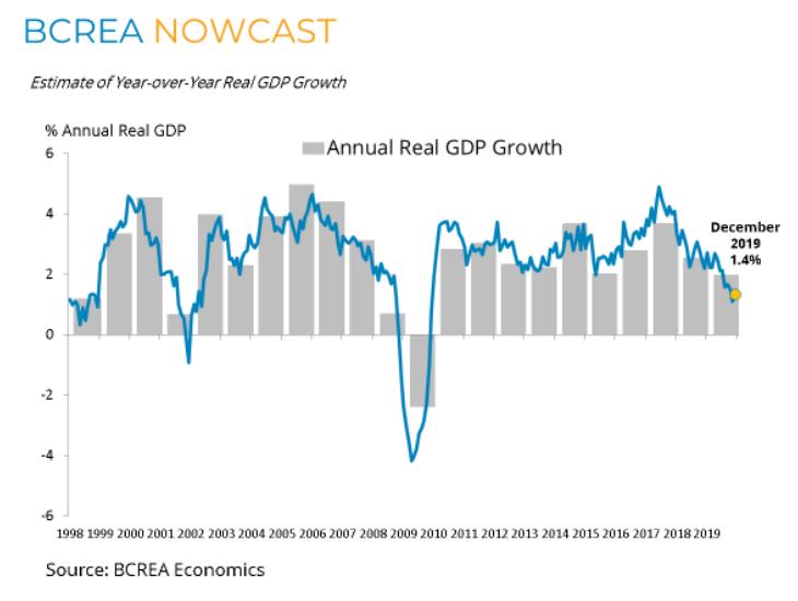 Estimate of Y-O-Y Real GDP
