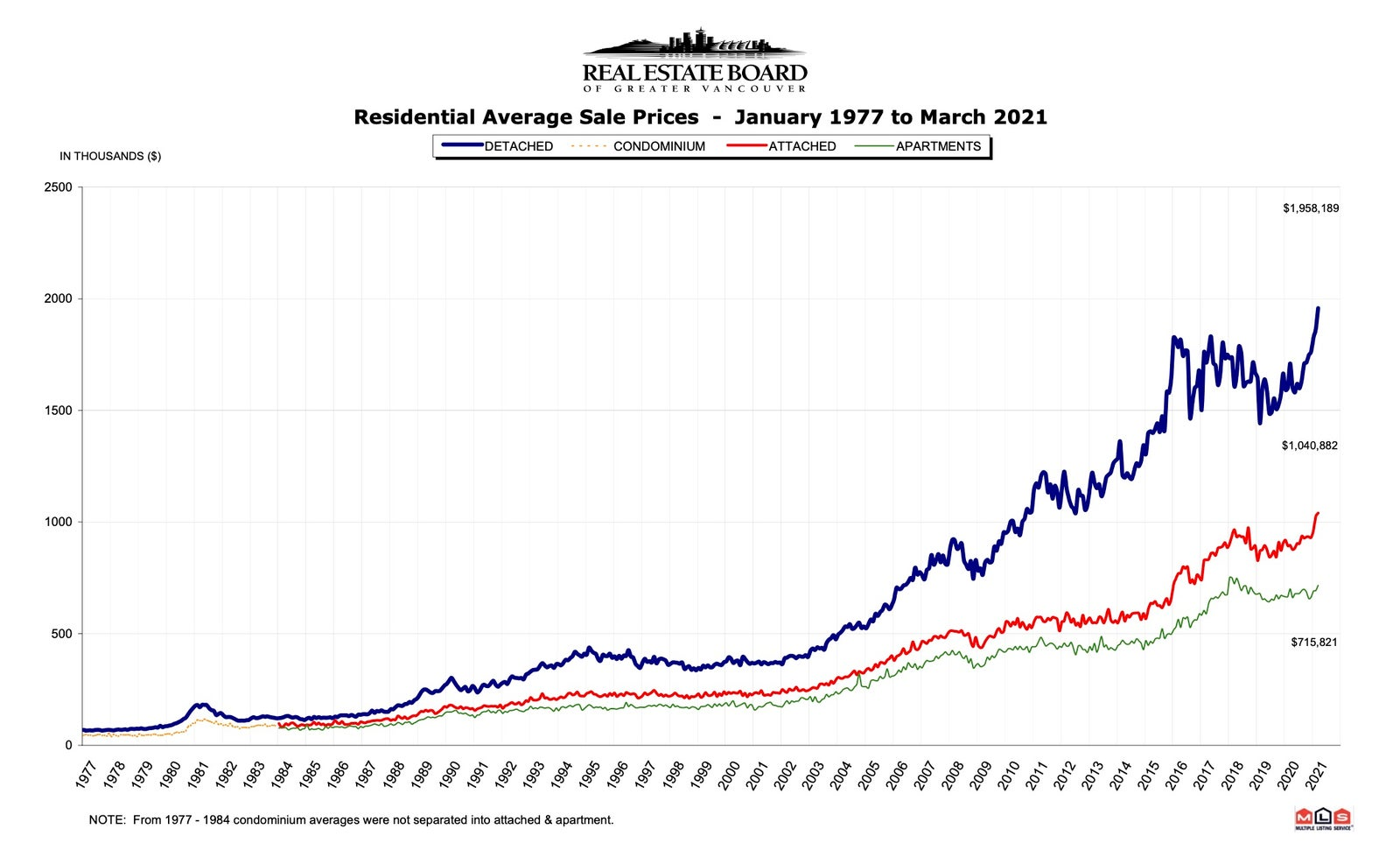 Greater Vancouver Real Estate Update - March 2021