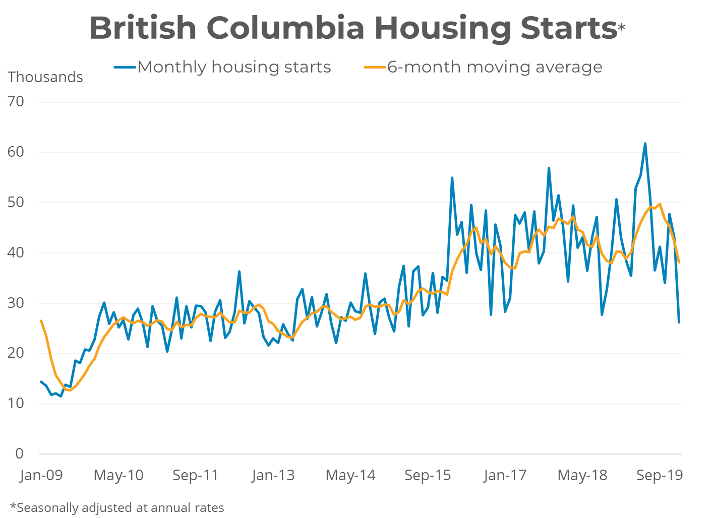 BC Housing Starts - Jan 2020