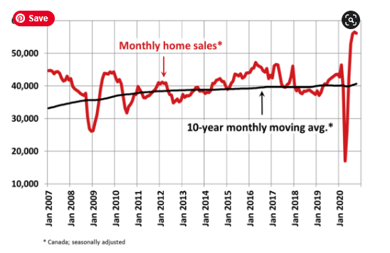 Monthly Home Sales Data