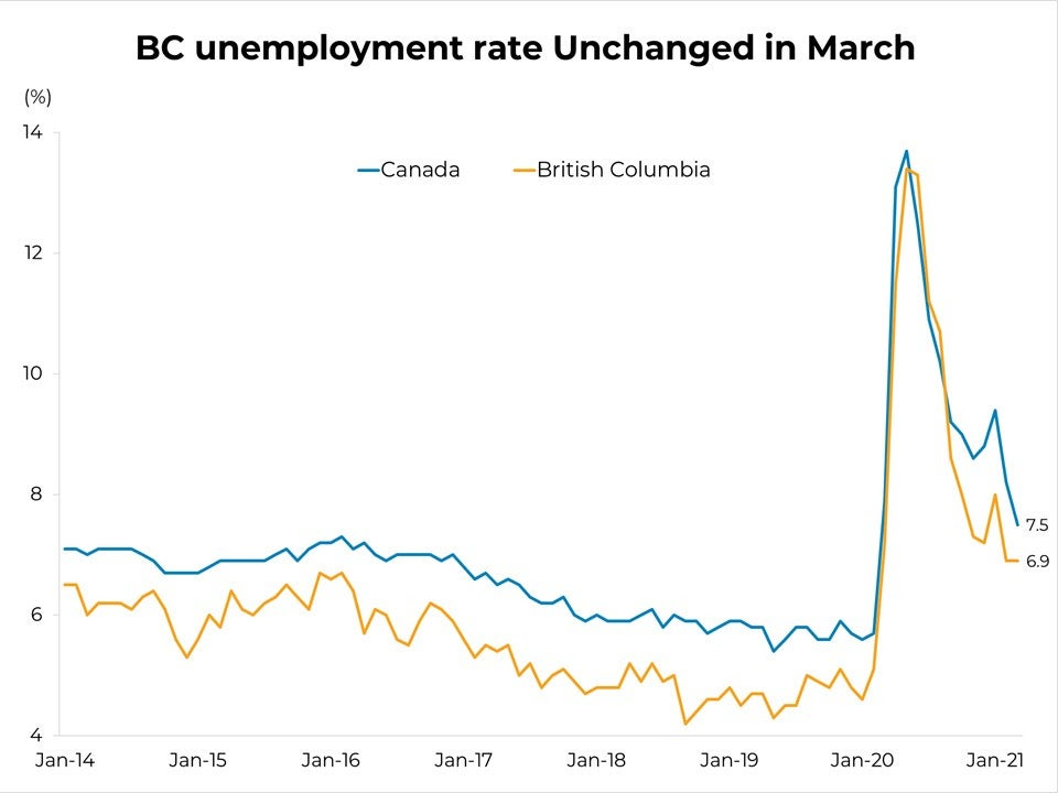 BC Unemployment Rate Changed in March