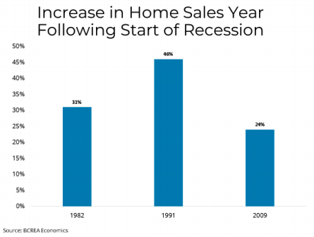 Increase in Home Sales Year Following Recession