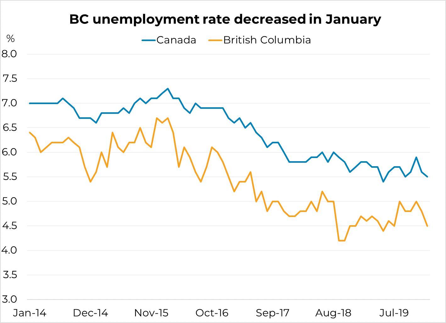 BC unemployment rate decreases in January