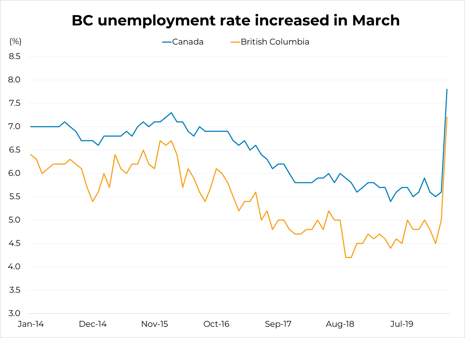 BC unemployment numbers for March 2020
