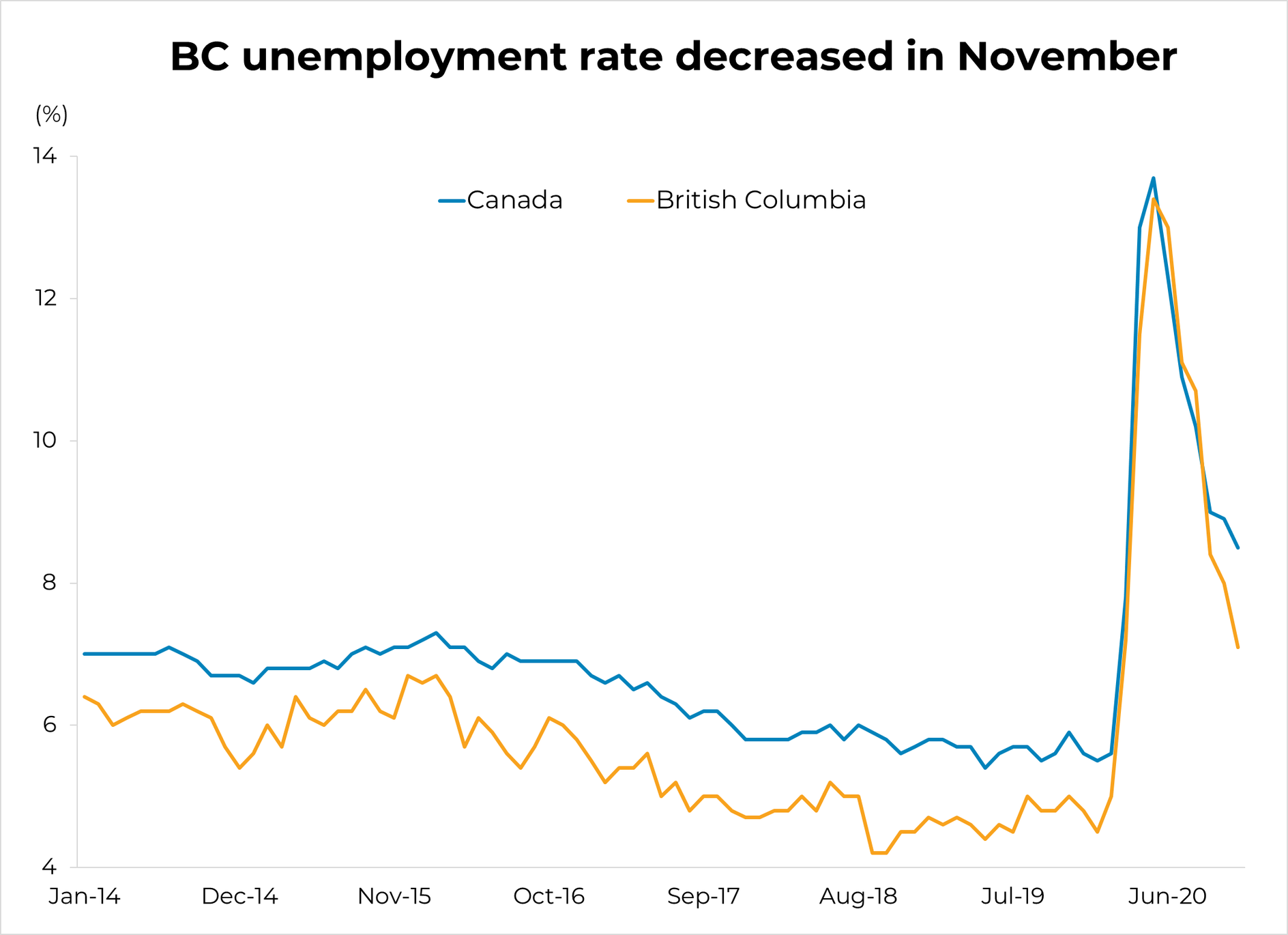 BC Unemployment - November 2020
