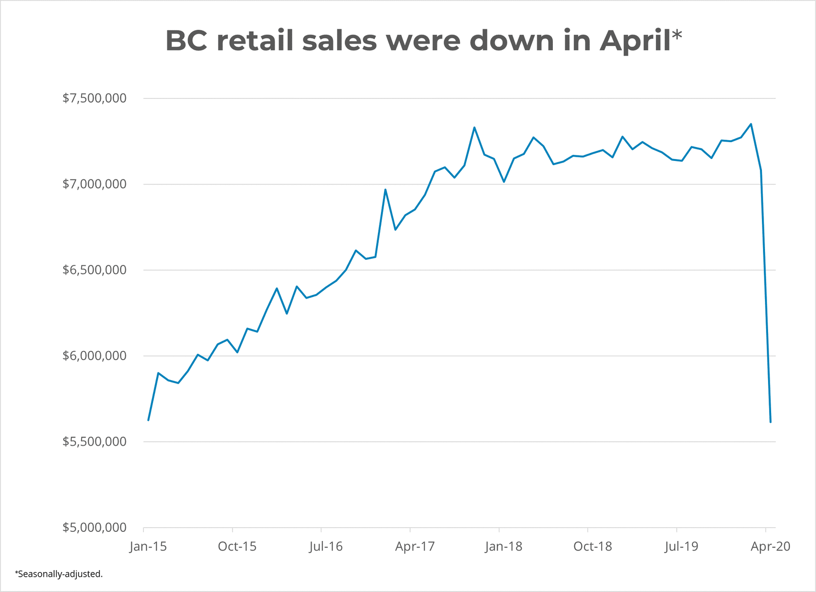 BC Retail Sales - April 2020