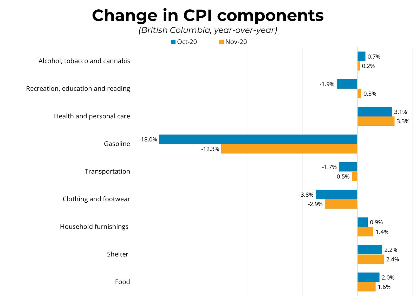 Change in CPI componants