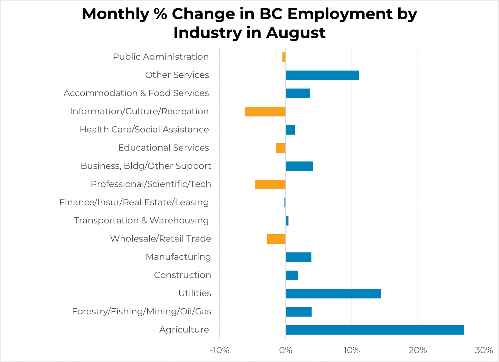 BC Unemployment Rate By Industry