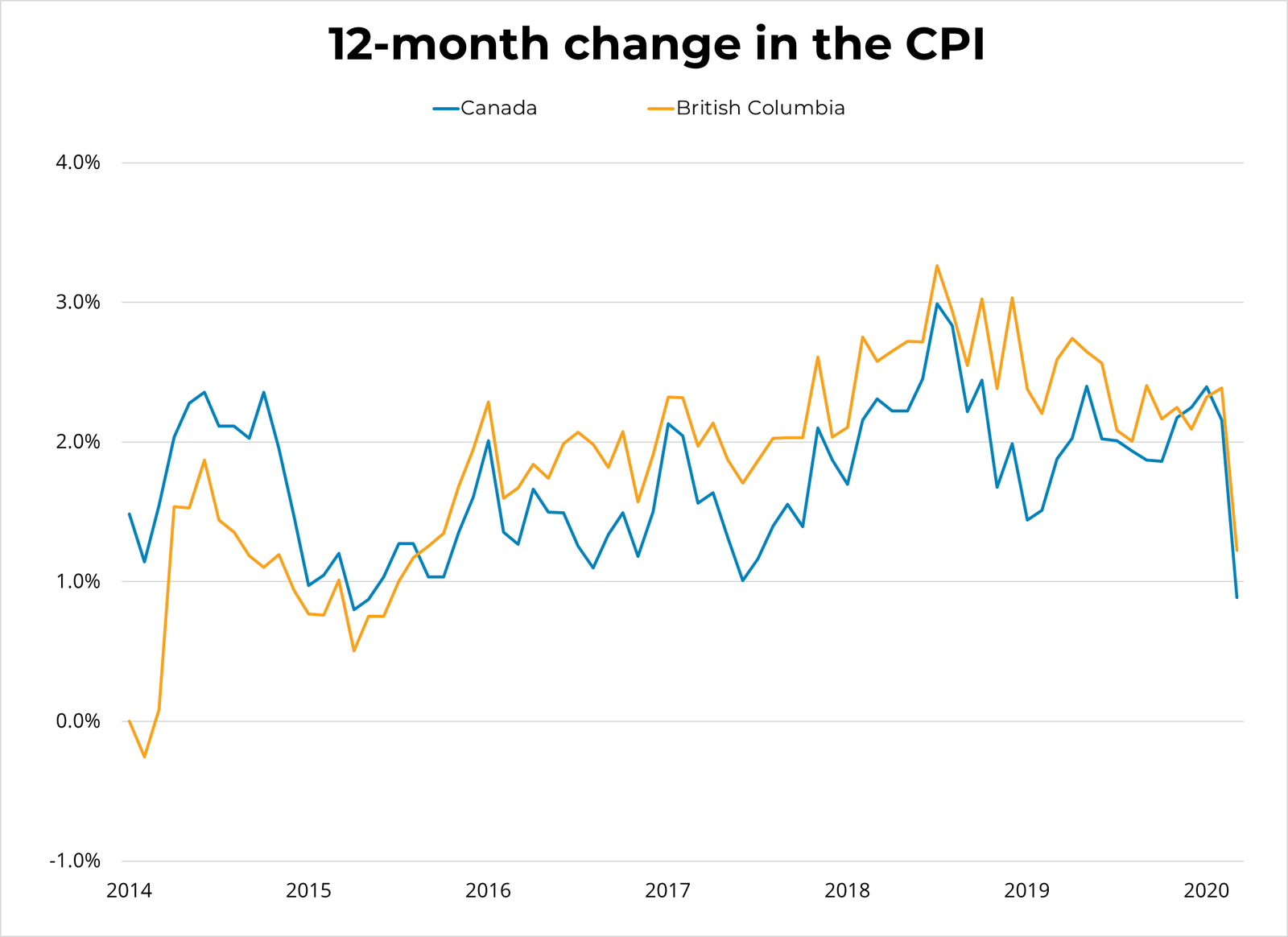12 month change in CPI