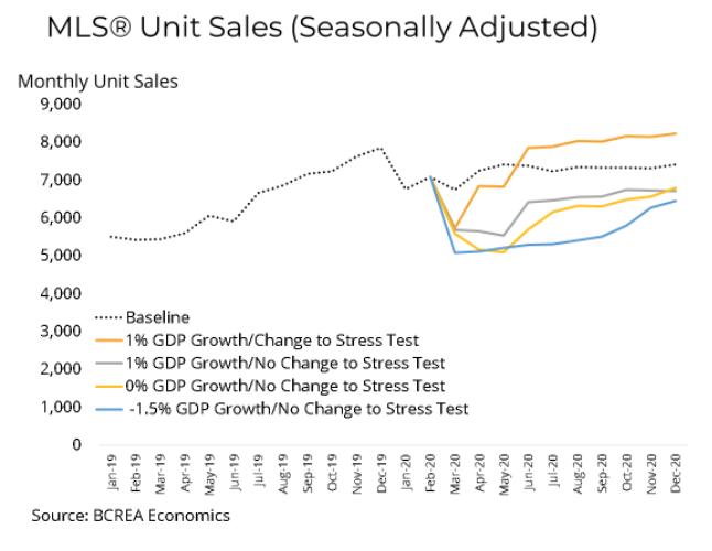MLS Home Sales