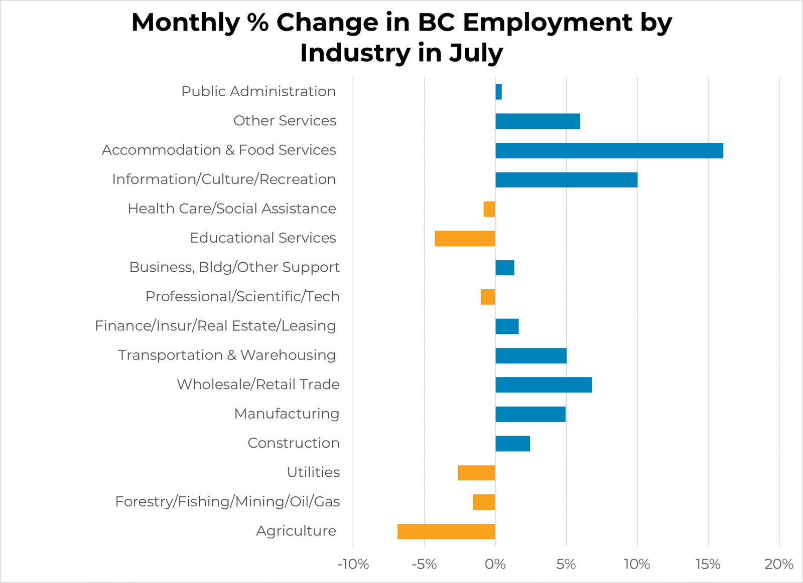 Monthly % Change in Industry