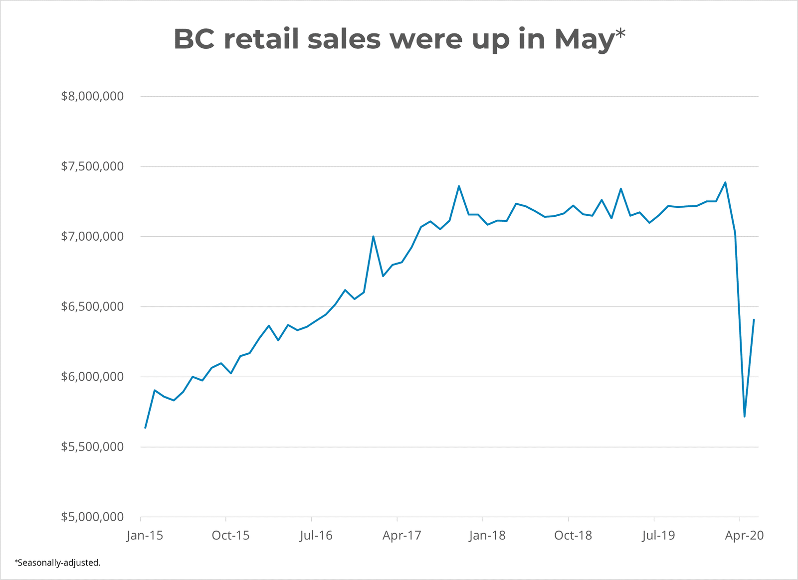 BC Retail Sales up in May 2020