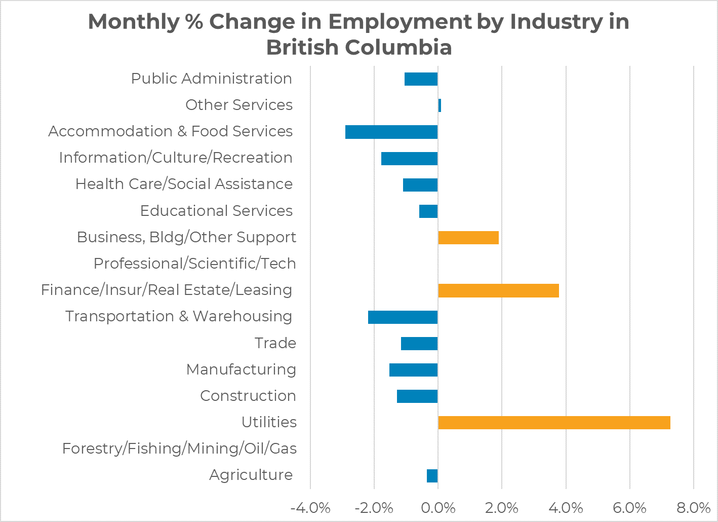 Monthly % Employment Change by Industry