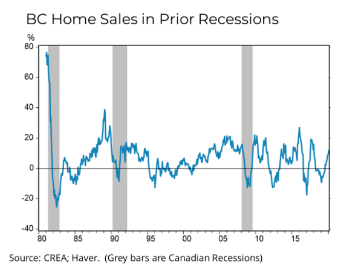 BC Home Sales in Prior Recessions