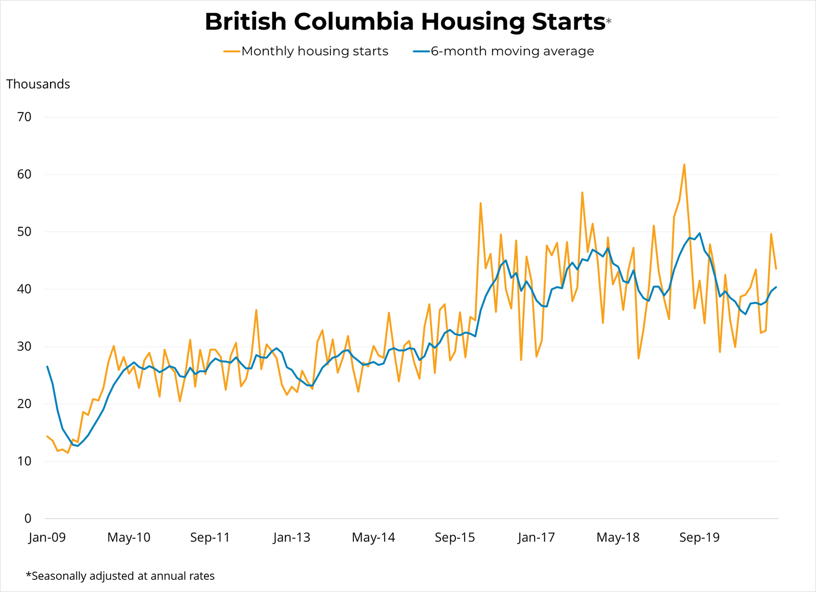 BC Housing Starts - Vancouver Real Estate