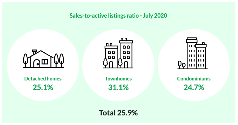 Sales to Active Listing Ratio - July 2020