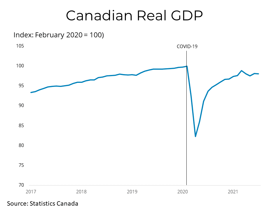 Real Canadian GDP - Vancouver Real Estate