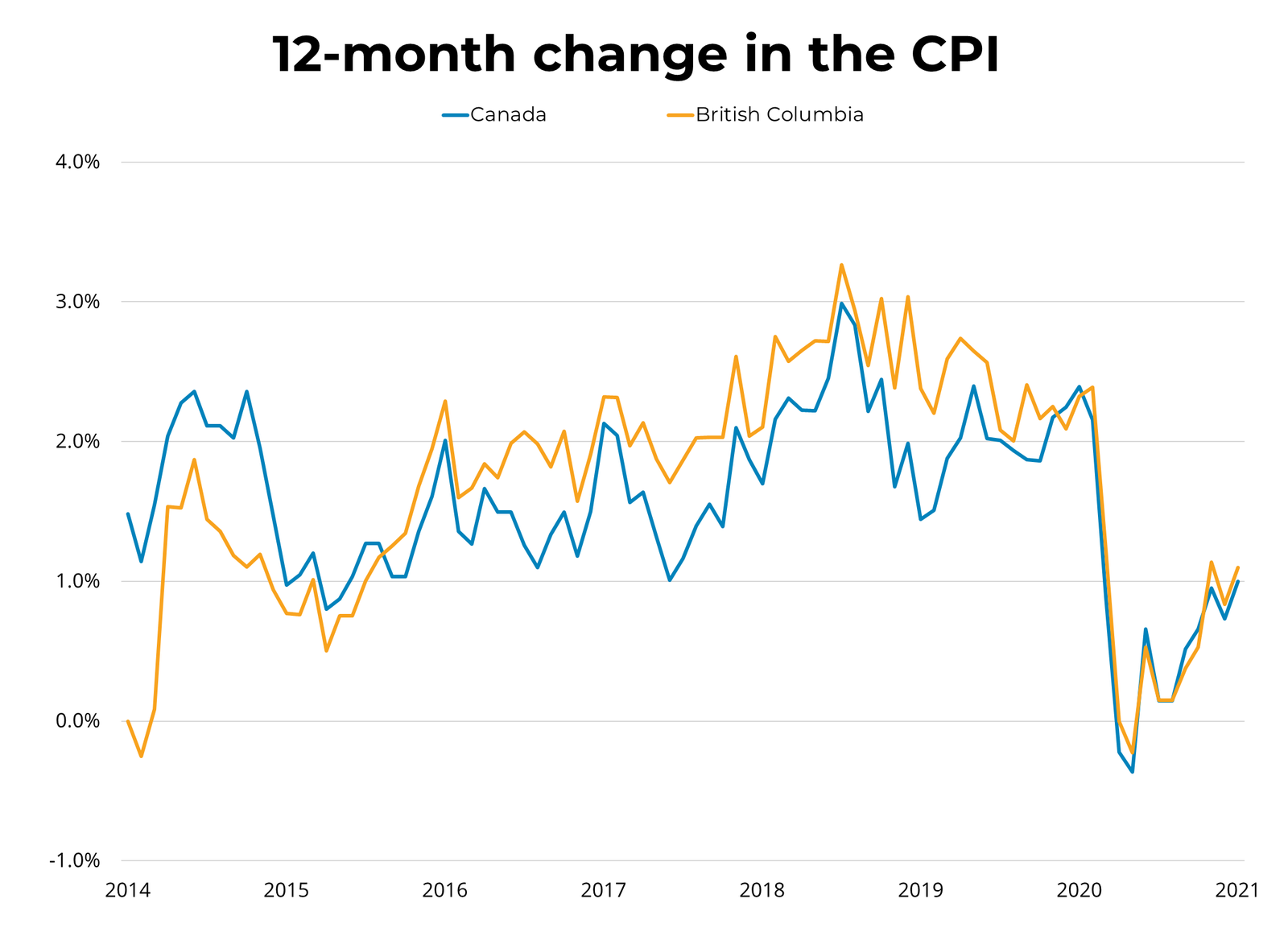 12 Month Change - Real Estate CPI