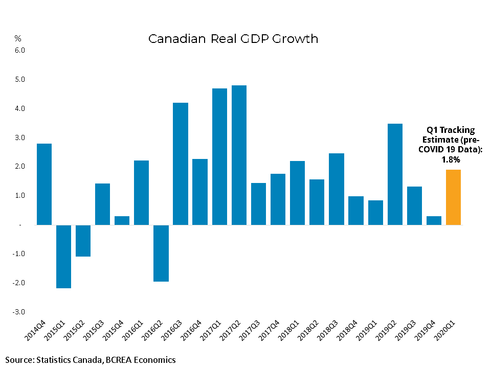 Canadian Monthly Real GDP (January 2020)