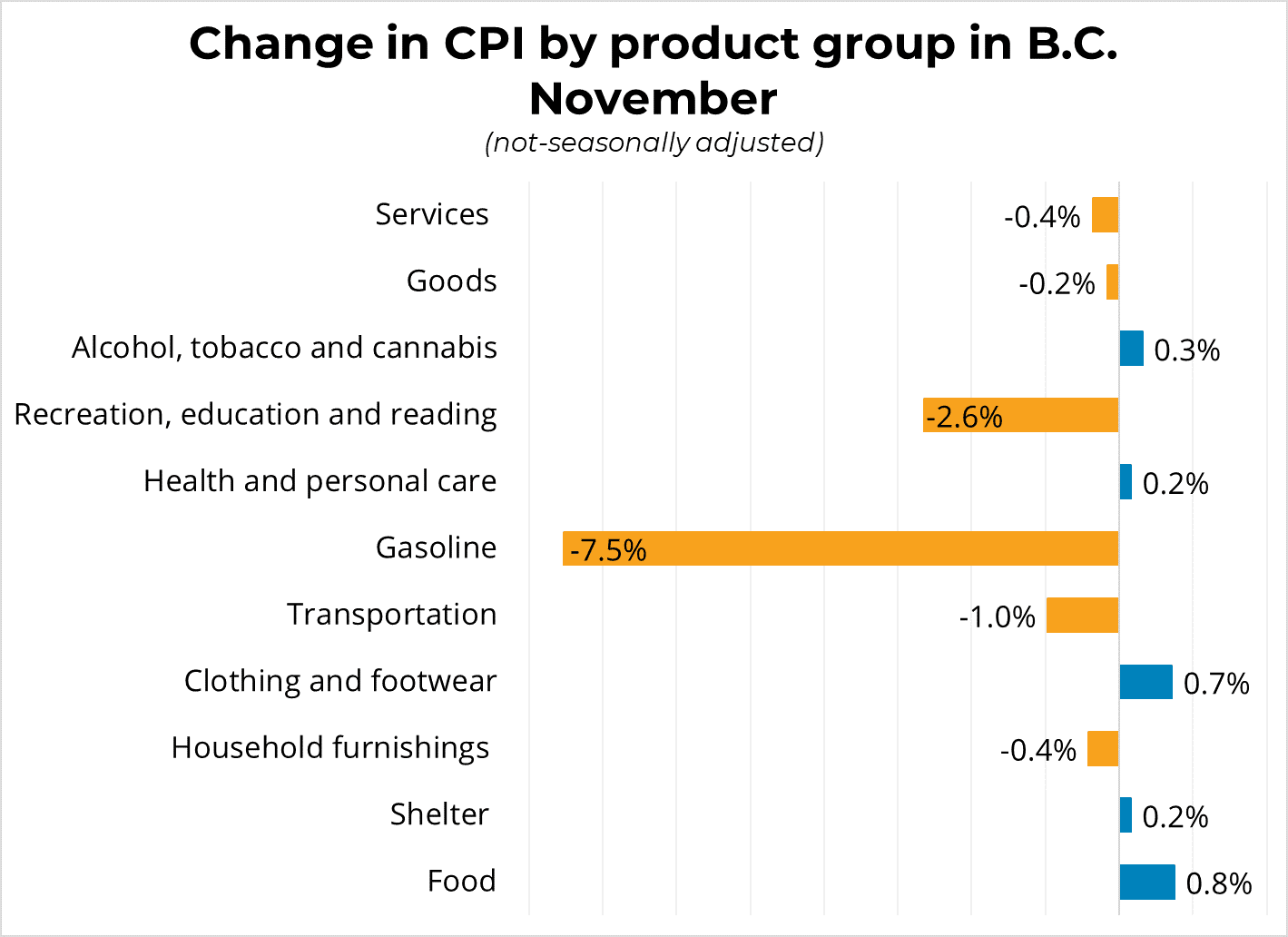 Change in CPI by product group in BC - November 2019