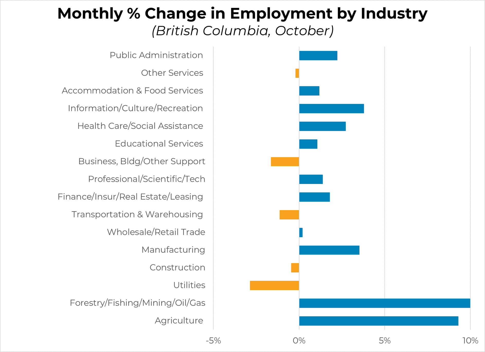 Monthly Change - October 2020 - By Industry
