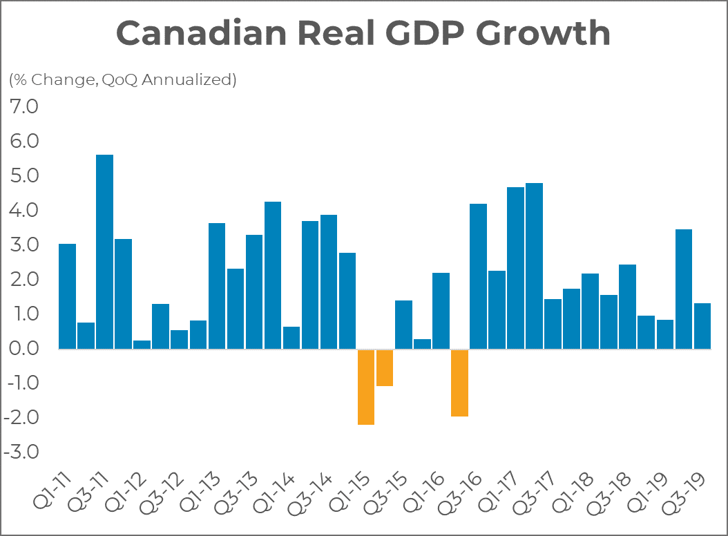 Real Canadian GDP Growth