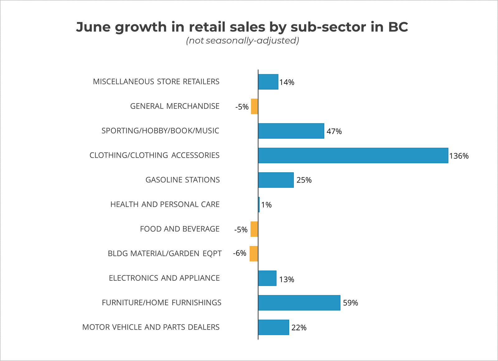 June Growth In Retail By SubSector