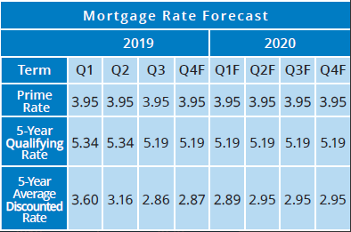 Mortgage Rate Forecast 2020