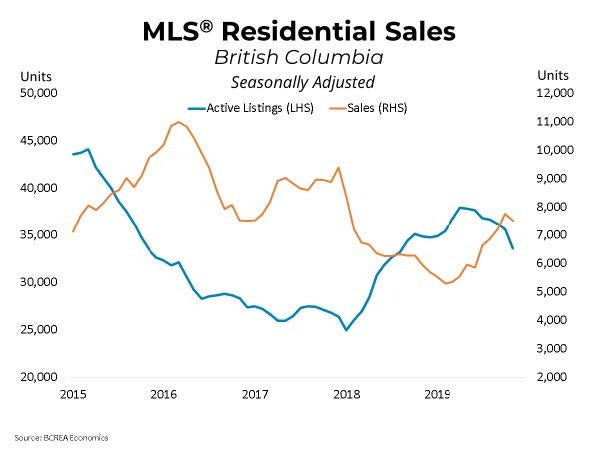 MLS Sales Data - Residential Sales