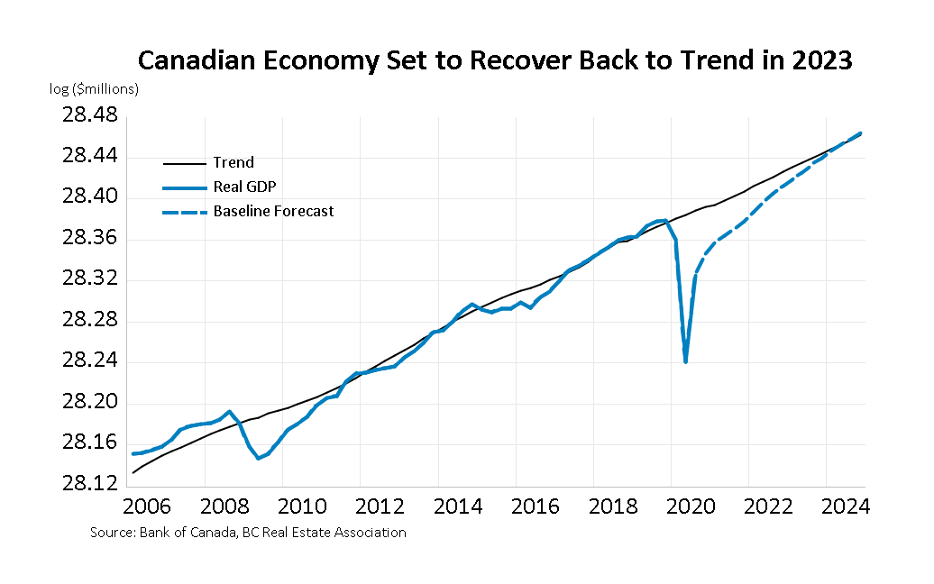 Canadian Economy Recovery - Real Estate MLS Vancouver