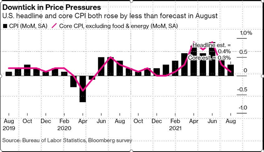 Downtick in Price Pressures