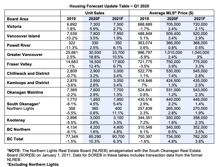 Housing Forecast Update Table 2020 Q1