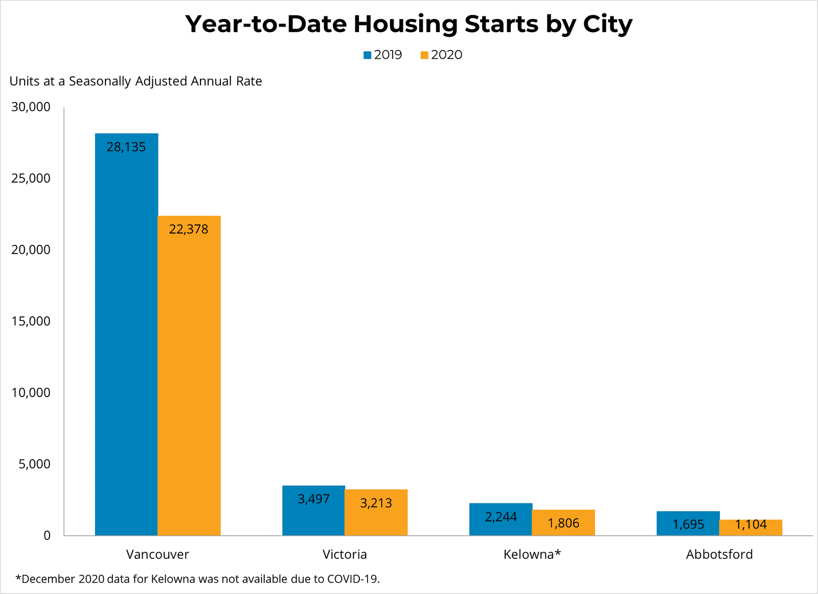 YTD BY CITY Housing Starts