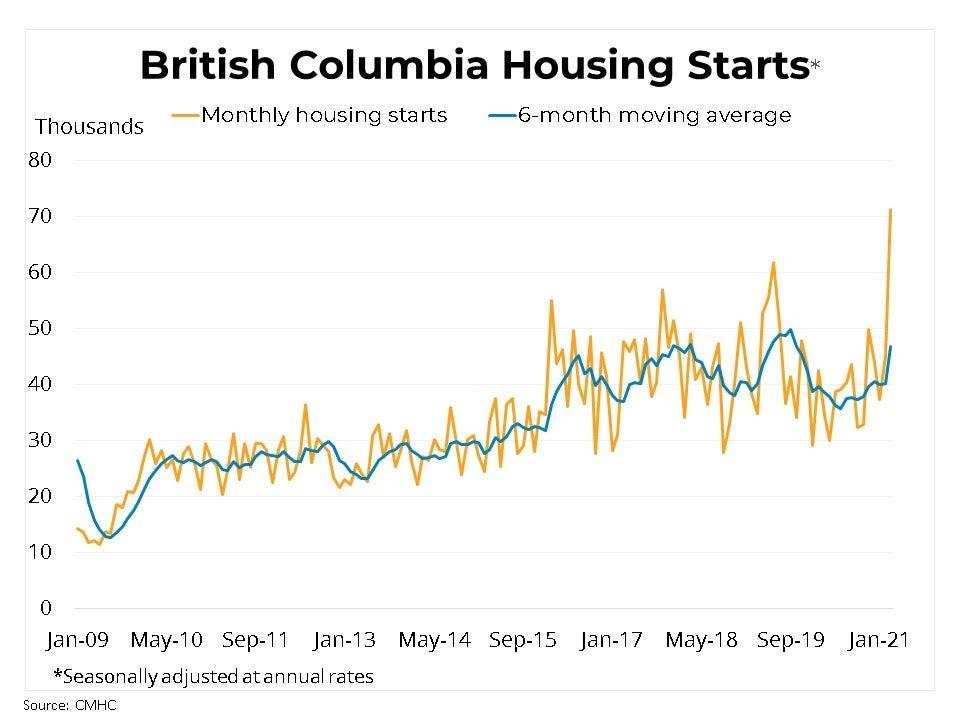 BC Real Estate Housing Starts