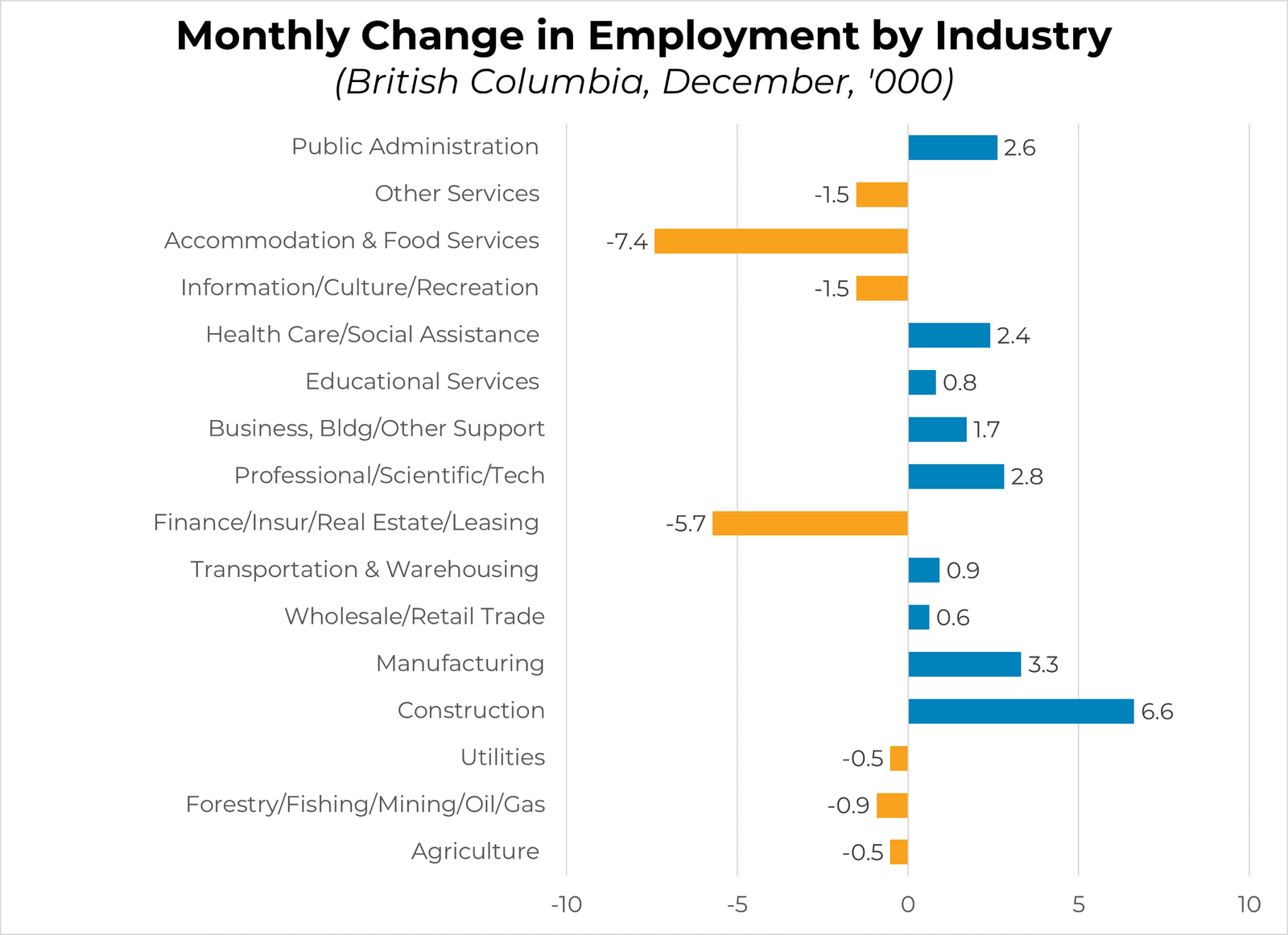 Monthly Change in Employment by Industry